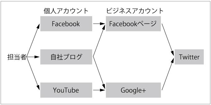 複数のSNSの連携例