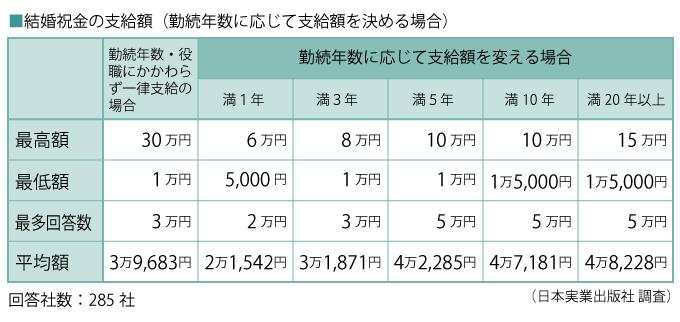 結婚祝金の支給額(勤続年数に応じて支給額を決める場合)