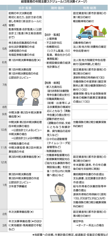 経理業務の年間主要スケジュール(3月決算イメージ)