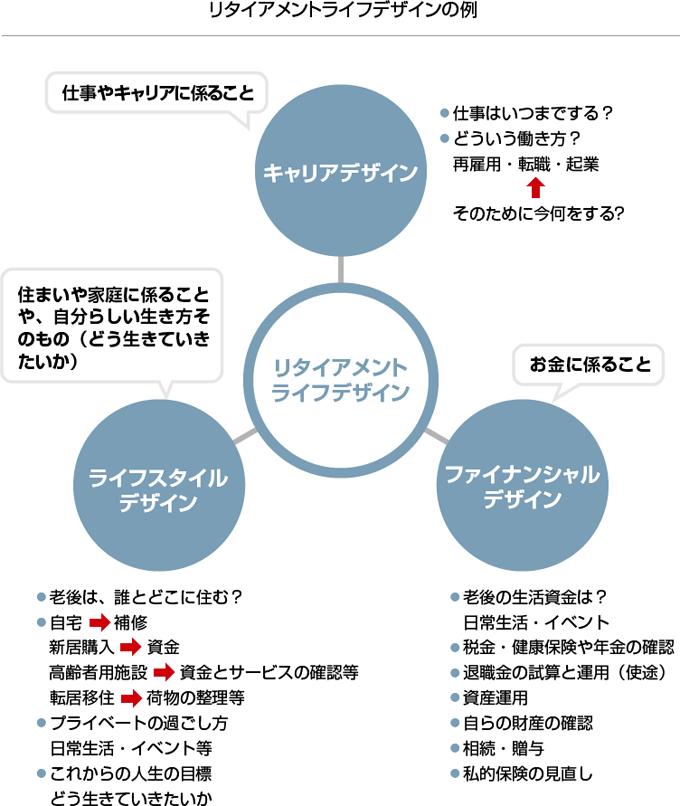 ■リタイアメントライフデザインの例